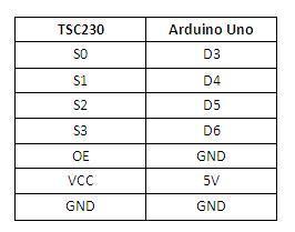 TSC_table